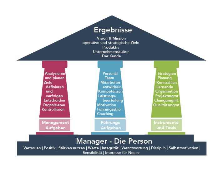 House-of-Managment-Markus-Hofer